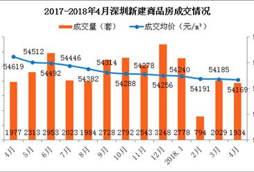 2018年4月深圳各区新房成交数据分析:福田房价上涨28.8%(图)