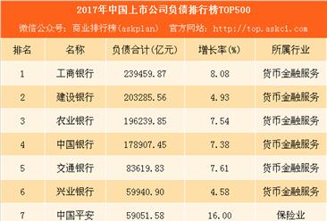 2018中国上市公司负债排行榜TOP500:工商银行负债近24万亿排名第一(附榜单)