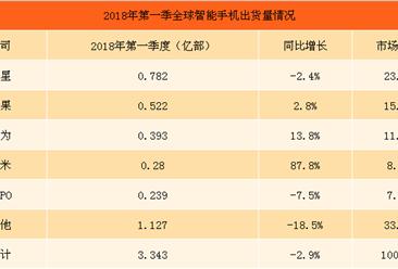 2018年第一季度全球智能手机出货量情况:小米第四,出货量同比增长近90%