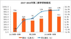 苹果公司2018财年第二财季业绩分析:净利润超200亿美元(附图表)