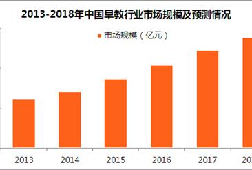 2018年中国早教行业市场规模预测:市场规模将突破5500亿元(图)