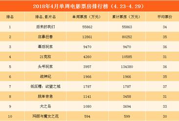 2018年4月电影票房周报: 大盘上涨近六成 《后来的我们》夺冠(4.23-4.29)