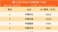 2018年中国上市公司500强榜单出炉:中石化位列榜首