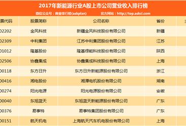 2017年新能源行业A股上市公司营收排名:金风科技第一 (附榜单)