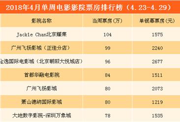 2018年4月单周影院电影票房排行榜TOP20(4.23-4.29)