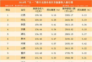 """2018年""""五一""""亚博娱乐手机APP各省市旅游收入排行榜:江西省位列榜首(附榜单)"""