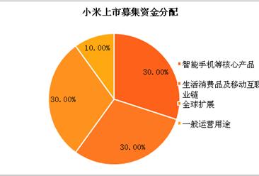 四张图看懂小米IPO招股书:雷军带出了怎样的小米帝国?