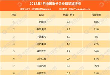 2018年4月中國重卡企業銷量排行榜