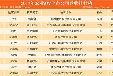 2017年农业行业A股上市企业营收排行榜:新希望位列榜首(附榜单)