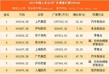 2018中国上市公司广告费排行榜TOP500:猜猜谁是广告大王(附榜单)