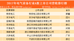 2017年电气设备行业上市公司营收排行榜(TOP100)