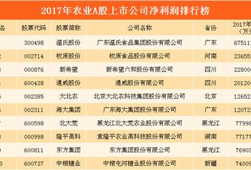 2018年农业A股上市企净利润排行榜:温氏股份最赚钱(附榜单)