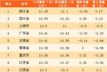 2018年5月3日全国各省市生猪价格排行榜(附全榜单)