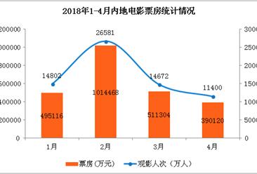 2018年4月电影票房数据统计:单月票房39亿元  同比暴跌20.6% (附图表)