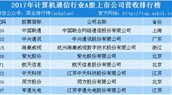 2017年度计算机通信行业上市公司营业收入排行榜(TOP100)