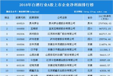 2017年白酒行业上市企业净利润排行榜:贵州茅台位列榜首(附榜单)