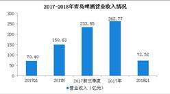 2018年一季度青岛啤酒经营数据分析