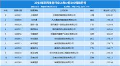 2018年医药生物行业上市公司100强排行榜