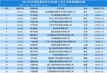 2018年计算机通信行业最赚钱企业100强排行榜