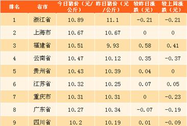 2018年5月4日全国各省市生猪价格排行榜(附全榜单)