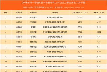 2018年第一季度新材料行业A股上市公司经营数据分析(附图表)