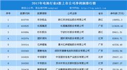 2018年电池行业上市企业哪家强?华友钴业盈利18.96亿(附榜单)