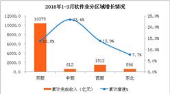2018年1-3月中国软件业经济月度运行情况:完成软件业务收入超1.3万亿元(附图表)