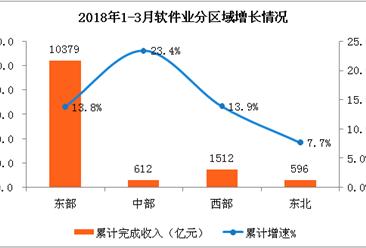 2018年1-3月中国软件业梦之城娱乐下载地址月度运行情况:完成软件业务收入超1.3万亿元(附图表)