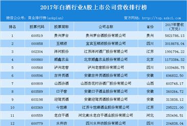 2017年白酒行业上市企业营收排行榜:贵州茅台强势霸榜(附榜单)
