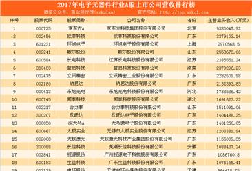 2017年度电子元器件上市企业营业收入排行榜(TOP100)