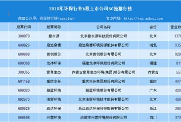 2018年全国环保行业A股上市公司50强排行榜