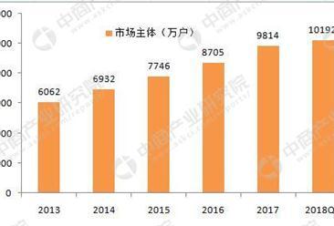 市场主体大数据:2018年Q1突破1亿户