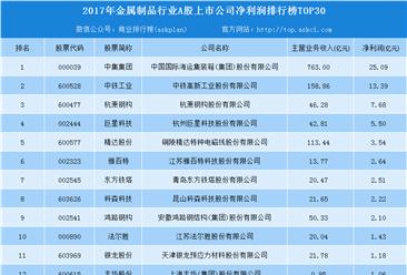 2018年金属制品行业最赚钱上市公司30强排行榜