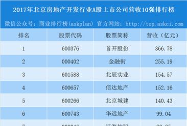 2018年北京房地产开发行业A股上市公司营收10强排行榜