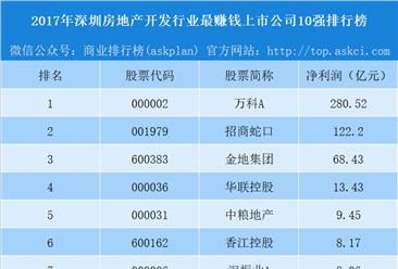 2018年深圳房地产开发行业最赚钱上市公司10强排行榜