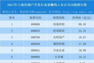 2018年上海房地产开发行业最赚钱上市公司10强排行榜