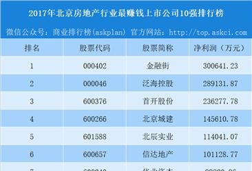 2018年北京房地产行业最赚钱上市公司10强排行榜