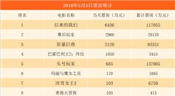 2018年5月6日电影票房排行榜:《后来的我们》逼近12亿 票房涨幅乏力(附榜单)