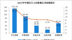 2017年五大上市影视公司业绩大PK:万达电影更胜一筹 (附图表)
