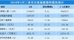 數字看懂2018年3月三亞市旅游市場:旅游收入同比增長15.23%(圖表)