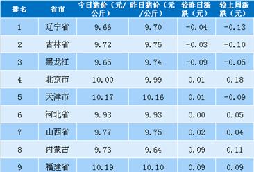 2018年5月7日全国各省市生猪价格排行榜(附全榜单)