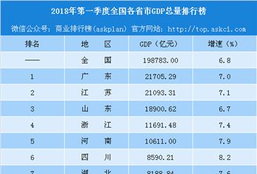 2018年第一季度全国各省市GDP排行榜(完整版):重庆被陕西反超(附榜单)