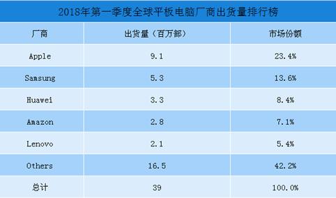 2018年第一季度全球平板电脑厂商出货量排行榜:苹果排名第一(附榜单)