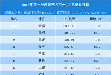 2018年第一季度云南各市州GDP排行榜:云南总量第一 怒江增速第一(附榜单)