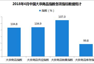 2018年4月中国大宗商品指数104.8%:销售指数明显上升(附解读)