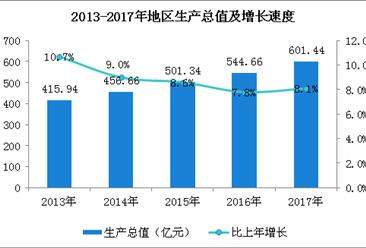2017年巴中市统计公报分析:GDP同比增长8.1%