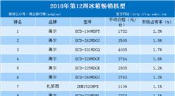 2018年第12周白电畅销机型排行榜:格力空调霸榜(附榜单)