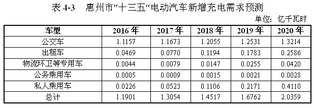 《惠州市电动汽车充电基础设施专项规划(2016-2020年)