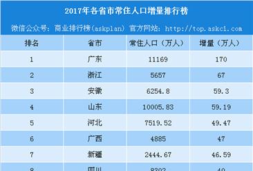 2017年各省市常住人口增量排行榜:安徽逆袭山东 东北三省人口流失严重(附榜单)