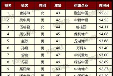 2017中国房地产企业明星CFO50强排行榜:融创曹鸿玲第一(附榜单)